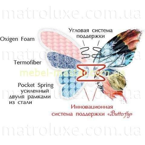 Раскладка наполнителя матраса Камелия, Матролюкс